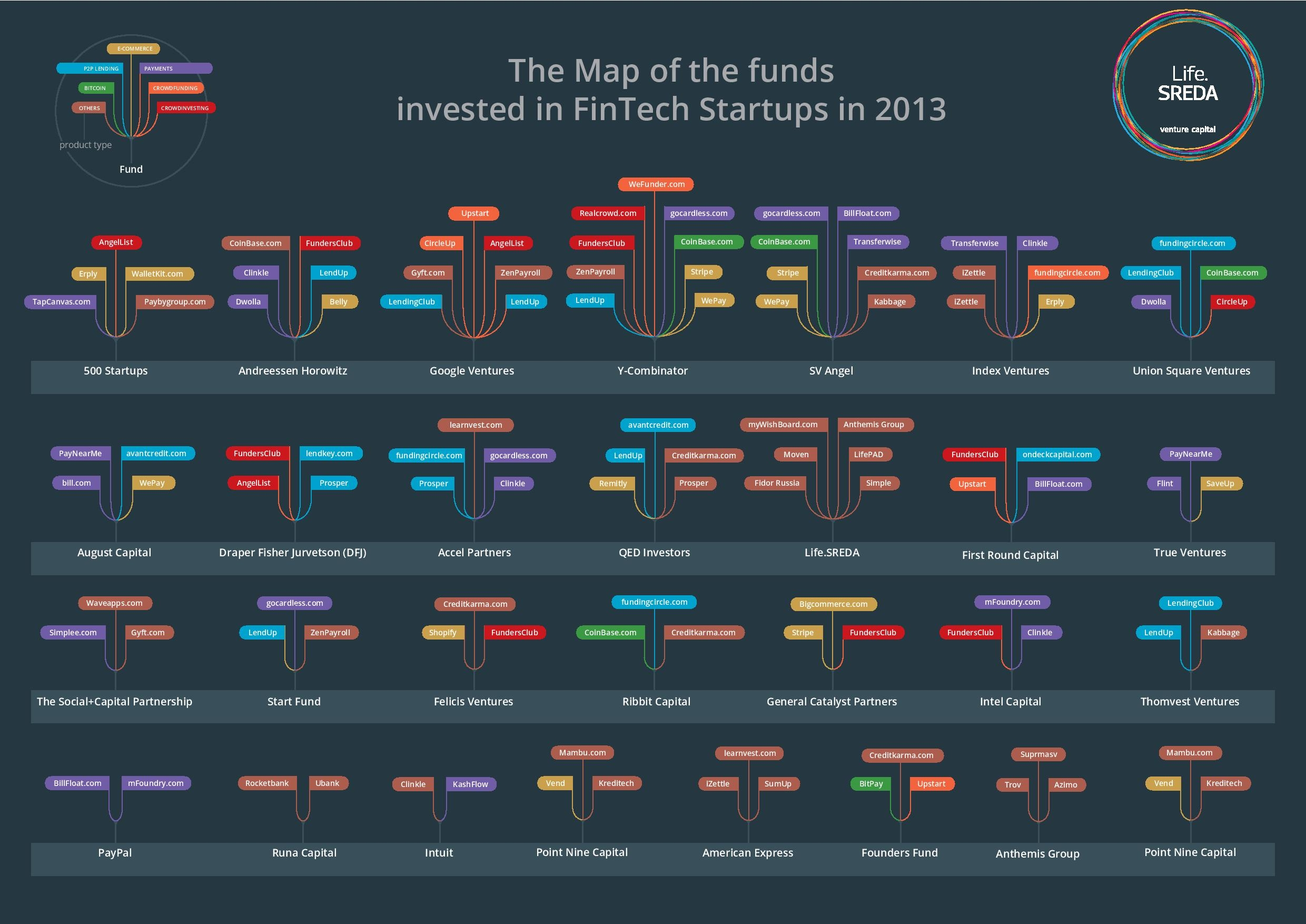 Fintech Report - Map of 2013 Funds