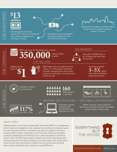 EBTH Infographic