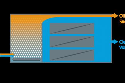 TECH-akvoFloat-Process