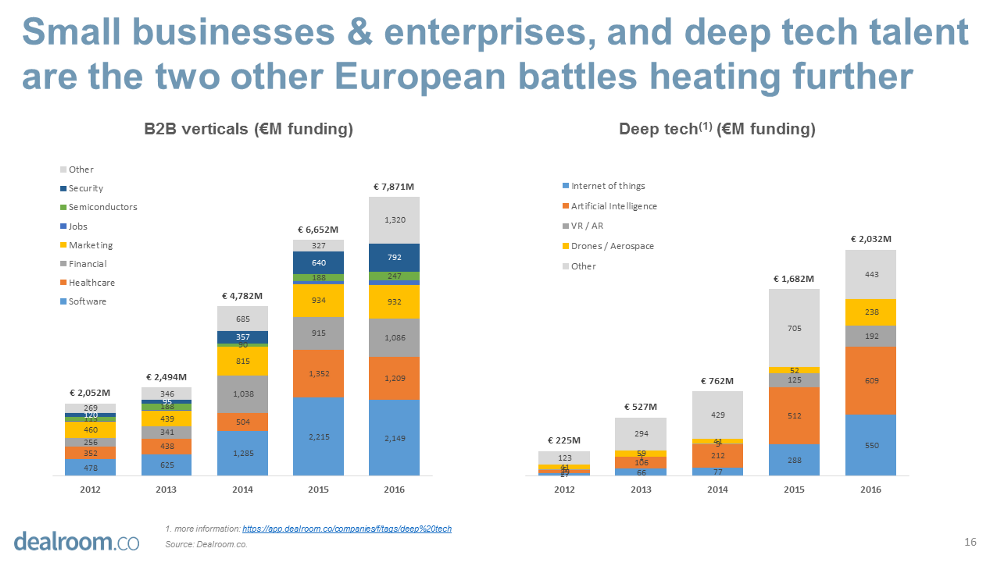 10 Data-Driven Insights About European Tech - Guest Post by Yoram